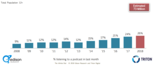 bar graph of podcast listening percentage by edison research