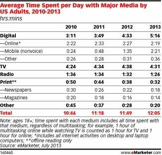 average time spend on media