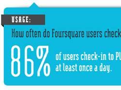 foursquare-infographic-sm