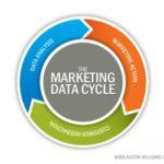 marketing-data-cycle