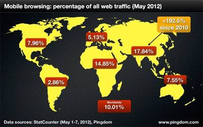 Mobile browsing: percentage of all web traffic (May 2012)
