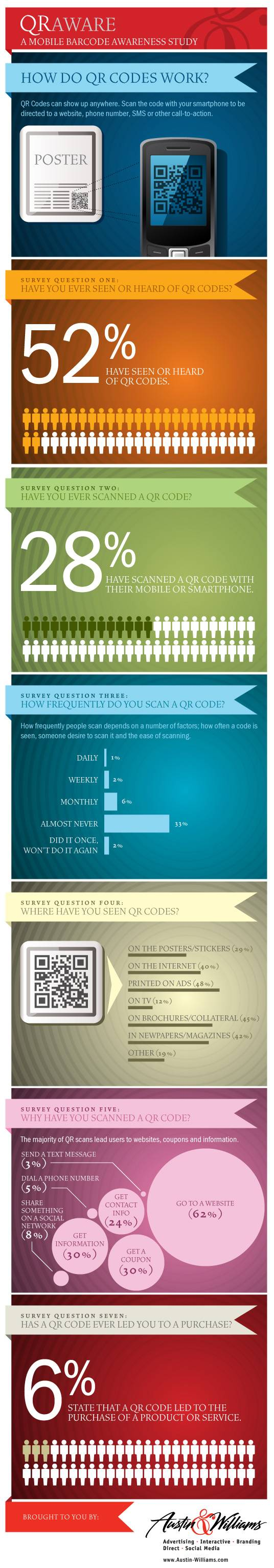 QR Code Infographic Stats