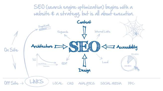 On Site factors of SEO