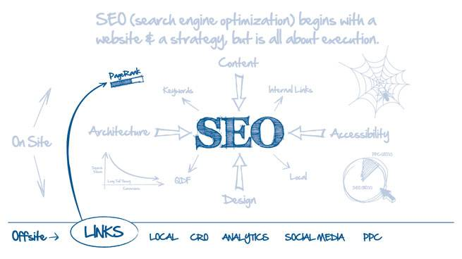 Off Site factors of SEO