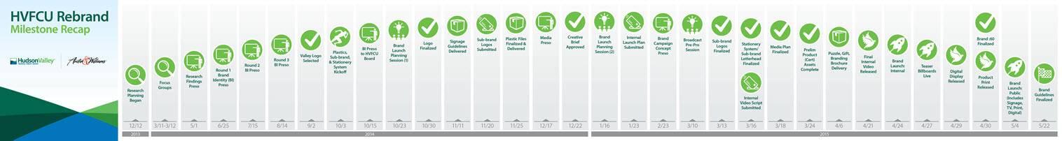 Credit Union Branding Strategy Timeline