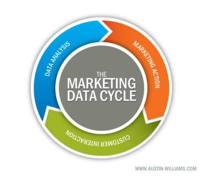 Marketing Data Cycle