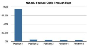 Slider Image Feature Click-through Rates