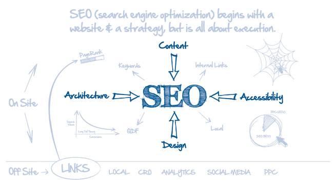On-Site Factors of SEO, Slide 1