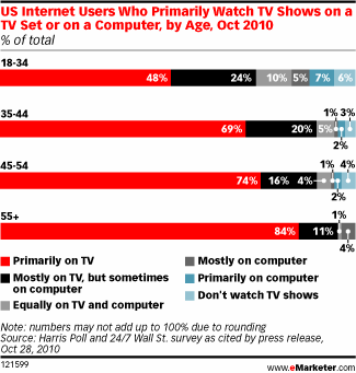 eMarketer TV Viewing Habits