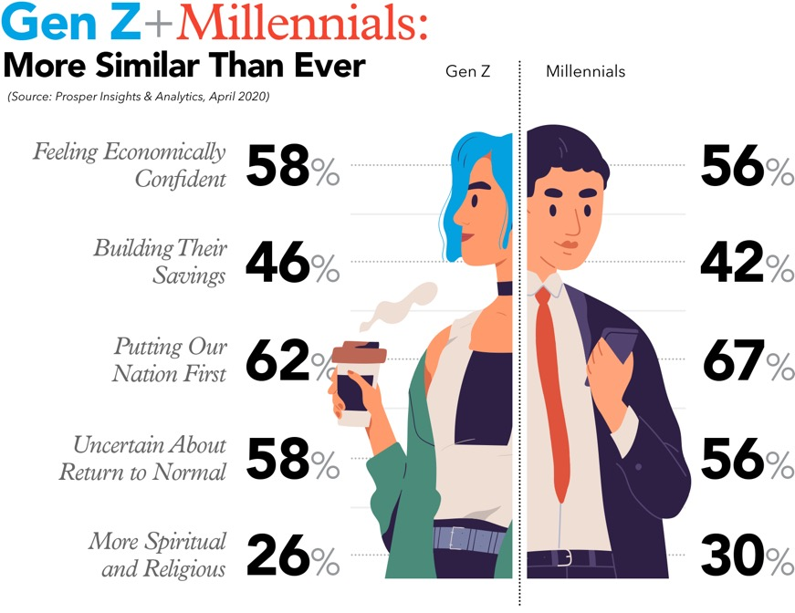 Generation Z and Millennials Stats on Opinions about Covid19