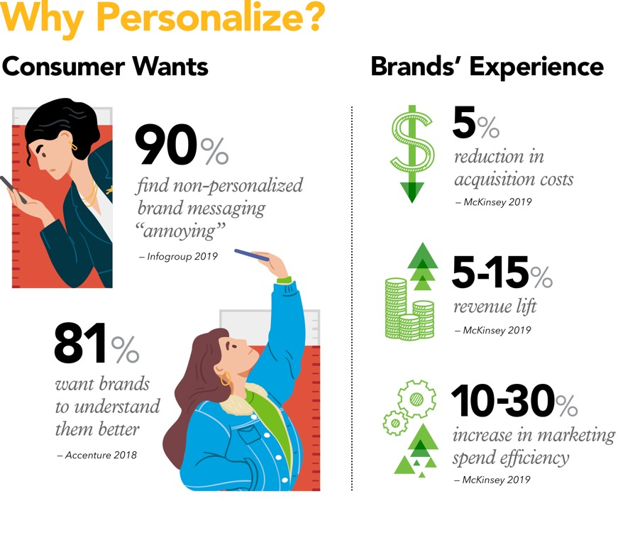 Personalization in marketing infographic