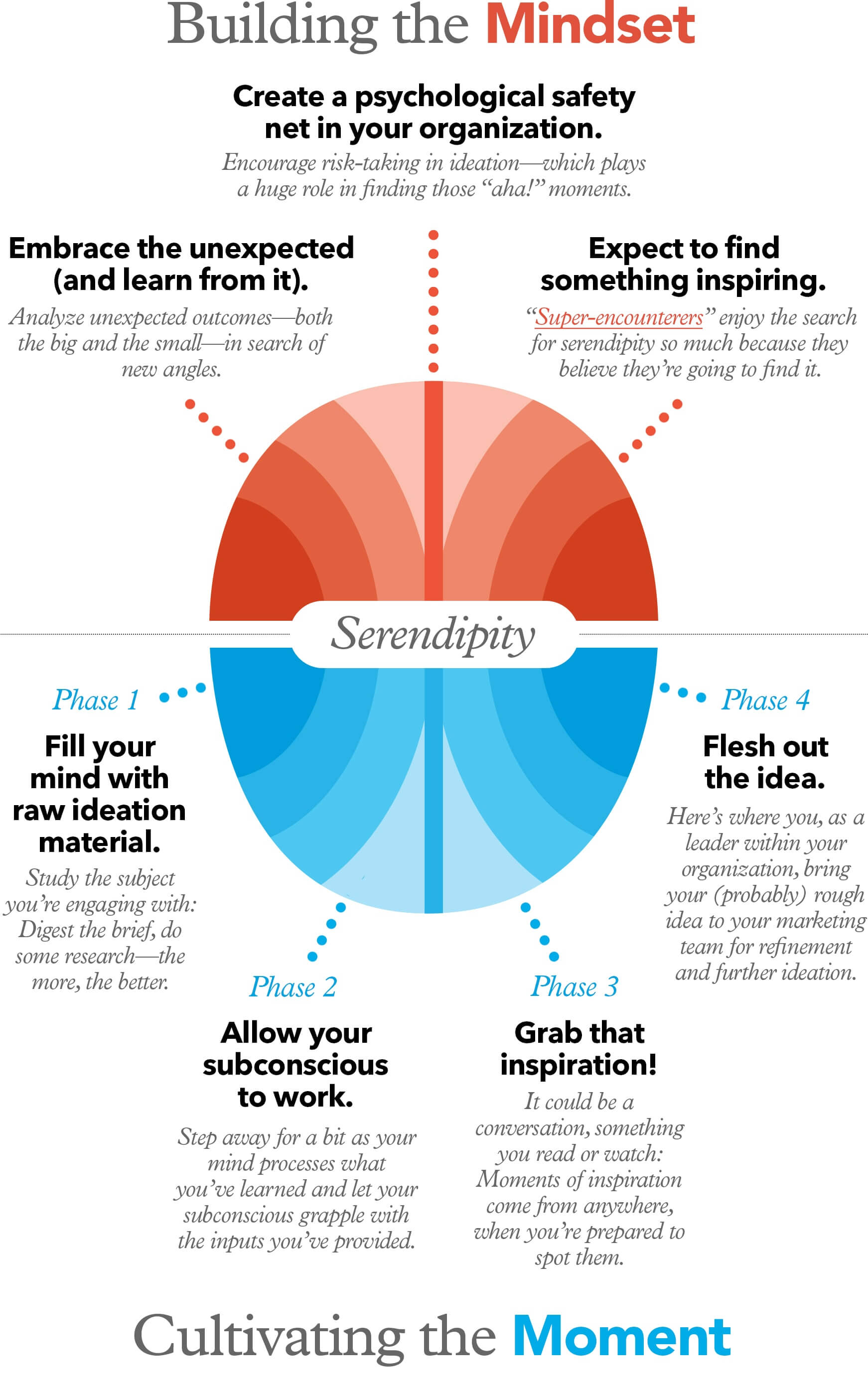 building the mindset infographic